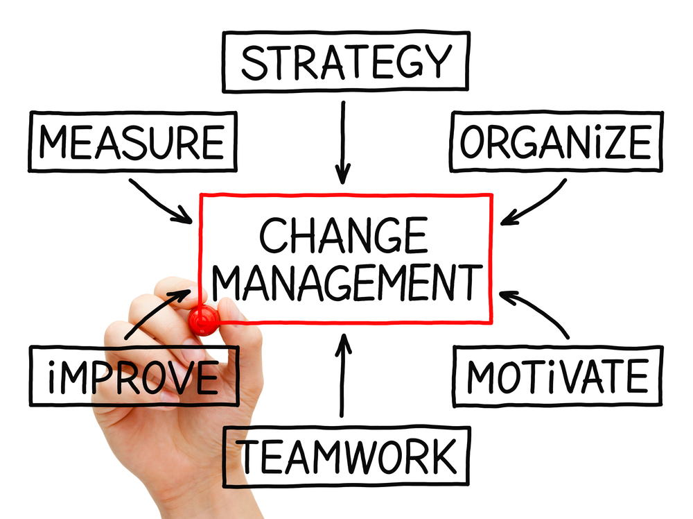 manage change Managing change in the workplace discover change management tools and how to manage the change management process you will find new ideas on what is change management.